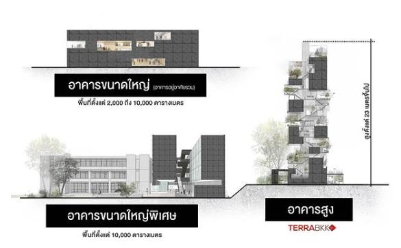 กฎหมายควบคุมอาคาร ภาพแสดง ระยะร่น ที่ว่างถนน ตามประเภทอาคาร