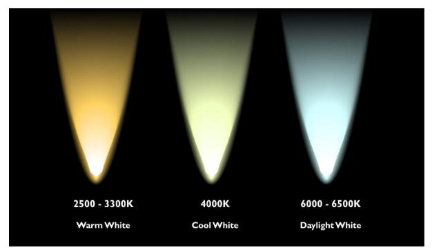 การวัดแสง (ลักซ์) ความสว่างของหลอดไฟแต่ละประเภท