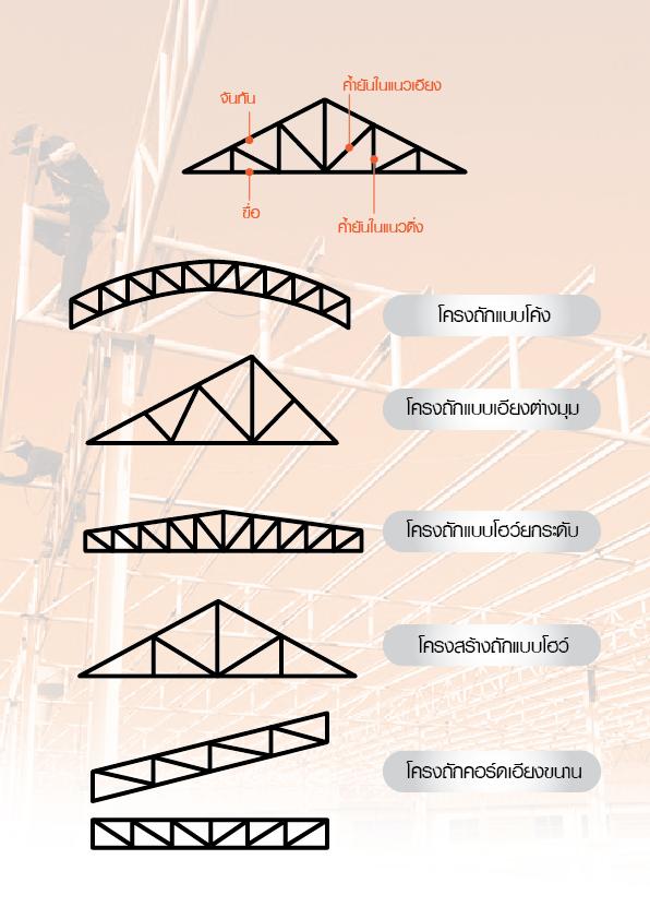 Steel truss design-01